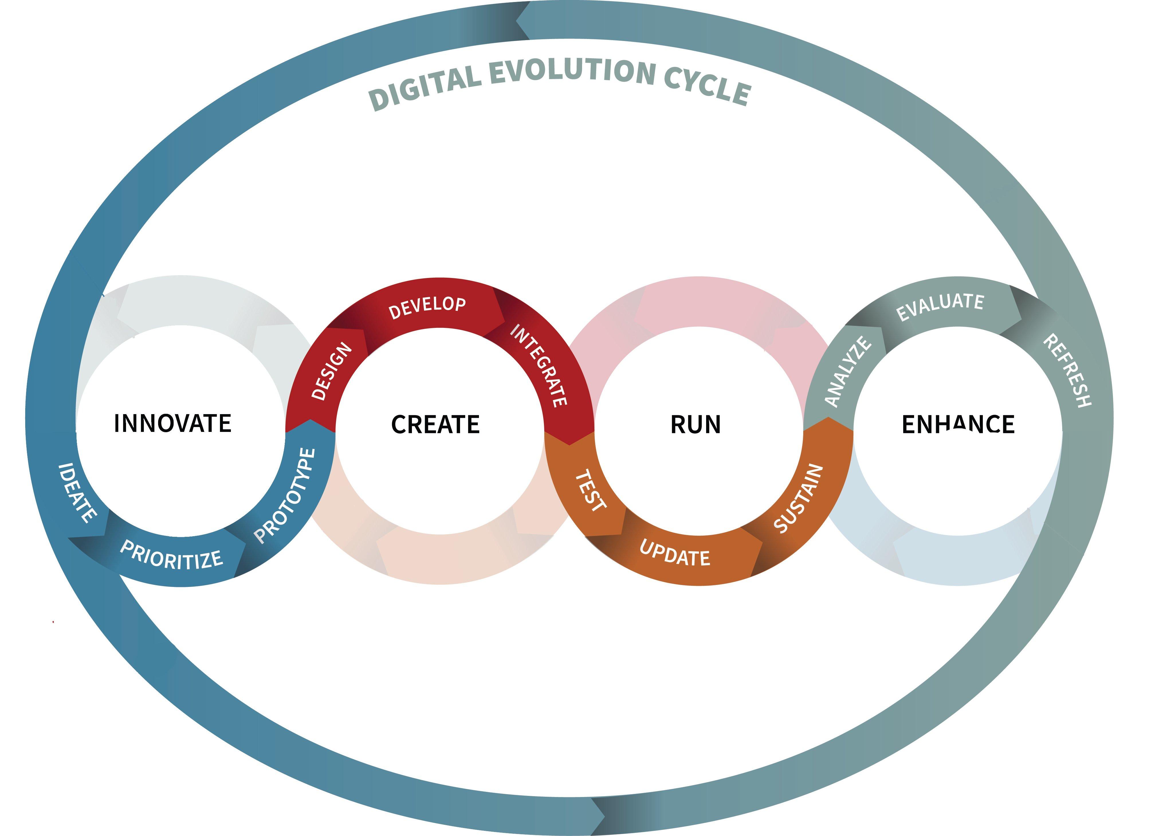 digital-evolution-cycle-mobile