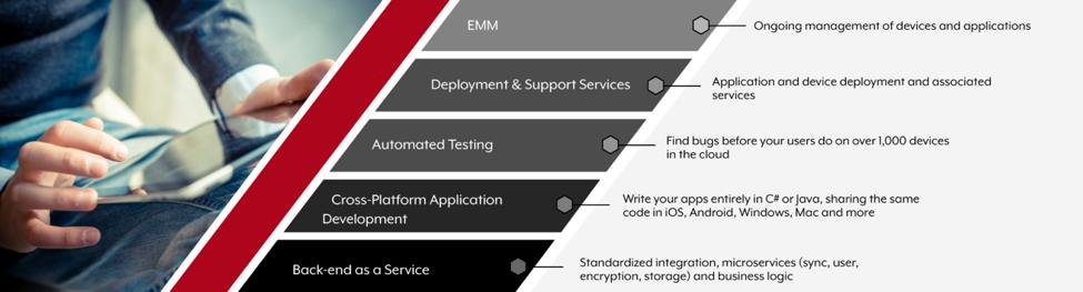 Venado Enterprise Mobile Stack – Backend as a Service